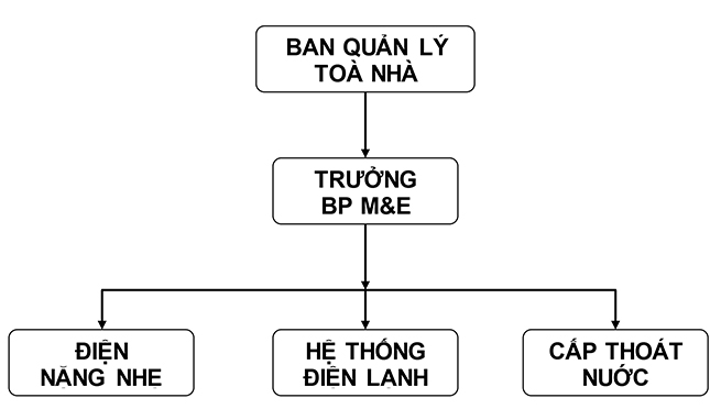 so-do-bo-phan-ky-thuat