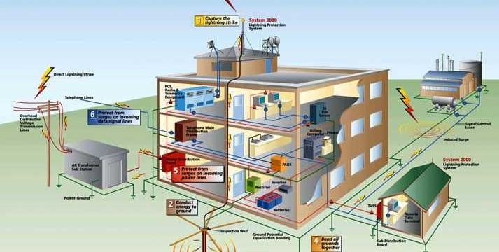 Quy trình vận hành hệ thống điện tòa nhà